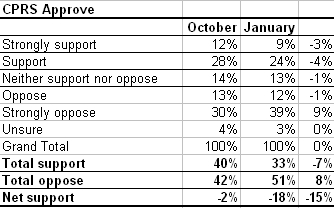 Percentage who approve of the CPRS