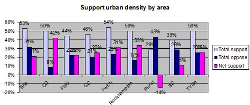 Support Urban Density Area